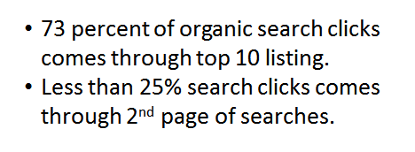 Significance of SEO - 73 percent of organic search clicks comes through top 10 listing. Less than 25% search clicks comes through 2nd page of searches.
